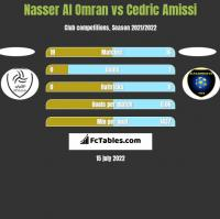 Nasser Al Omran vs Cedric Amissi h2h player stats