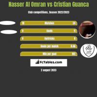 Nasser Al Omran vs Cristian Guanca h2h player stats