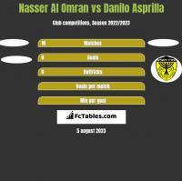 Nasser Al Omran vs Danilo Asprilla h2h player stats