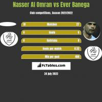 Nasser Al Omran vs Ever Banega h2h player stats