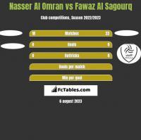 Nasser Al Omran vs Fawaz Al Sagourq h2h player stats