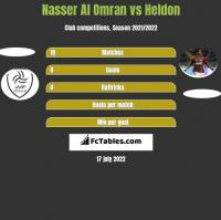 Nasser Al Omran vs Heldon h2h player stats