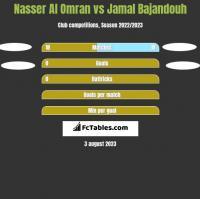 Nasser Al Omran vs Jamal Bajandouh h2h player stats