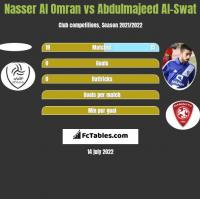 Nasser Al Omran vs Abdulmajeed Al-Swat h2h player stats