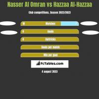 Nasser Al Omran vs Hazzaa Al-Hazzaa h2h player stats