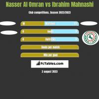 Nasser Al Omran vs Ibrahim Mahnashi h2h player stats