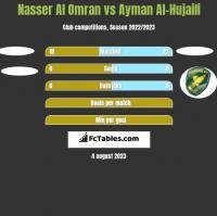 Nasser Al Omran vs Ayman Al-Hujaili h2h player stats