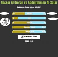 Nasser Al Omran vs Abdulrahman Al-Safar h2h player stats