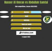 Nasser Al Omran vs Abdullah Samtai h2h player stats