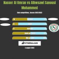 Nasser Al Omran vs Alhwsawi Sanousi Mohammed h2h player stats