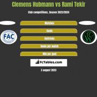 Clemens Hubmann vs Rami Tekir h2h player stats