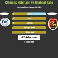 Clemens Hubmann vs Raphael Galle h2h player stats