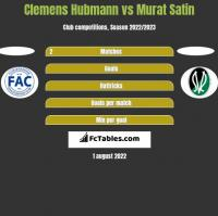 Clemens Hubmann vs Murat Satin h2h player stats