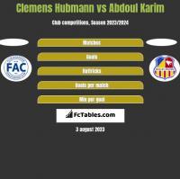 Clemens Hubmann vs Abdoul Karim h2h player stats