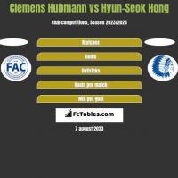 Clemens Hubmann vs Hyun-Seok Hong h2h player stats