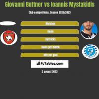 Giovanni Buttner vs Ioannis Mystakidis h2h player stats