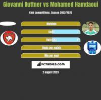 Giovanni Buttner vs Mohamed Hamdaoui h2h player stats