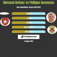 Giovanni Buttner vs Philippe Rommens h2h player stats