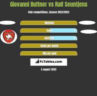 Giovanni Buttner vs Ralf Seuntjens h2h player stats