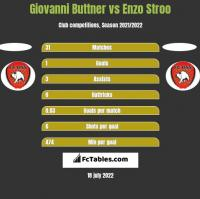 Giovanni Buttner vs Enzo Stroo h2h player stats