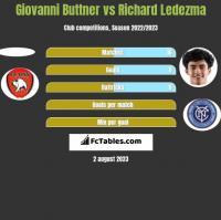 Giovanni Buttner vs Richard Ledezma h2h player stats