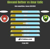 Giovanni Buttner vs Amar Catic h2h player stats