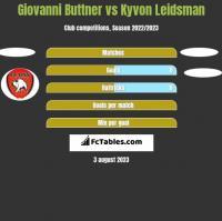 Giovanni Buttner vs Kyvon Leidsman h2h player stats