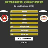 Giovanni Buttner vs Oliver Horvath h2h player stats