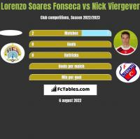 Lorenzo Soares Fonseca vs Nick Viergever h2h player stats