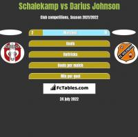 Schalekamp vs Darius Johnson h2h player stats