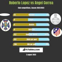 Roberto Lopez vs Angel Correa h2h player stats