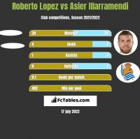 Roberto Lopez vs Asier Illarramendi h2h player stats