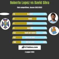 Roberto Lopez vs David Silva h2h player stats