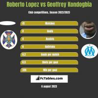 Roberto Lopez vs Geoffrey Kondogbia h2h player stats