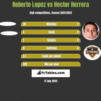 Roberto Lopez vs Hector Herrera h2h player stats