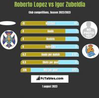 Roberto Lopez vs Igor Zubeldia h2h player stats
