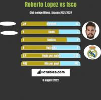 Roberto Lopez vs Isco h2h player stats