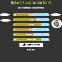Roberto Lopez vs Jon Guridi h2h player stats