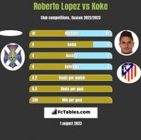 Roberto Lopez vs Koke h2h player stats