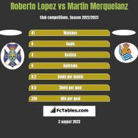 Roberto Lopez vs Martin Merquelanz h2h player stats