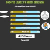 Roberto Lopez vs Mikel Oiarzabal h2h player stats