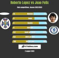 Roberto Lopez vs Joao Felix h2h player stats