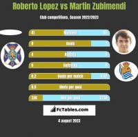Roberto Lopez vs Martin Zubimendi h2h player stats
