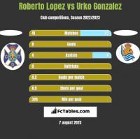 Roberto Lopez vs Urko Gonzalez h2h player stats