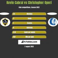 Kevin Cabral vs Christopher Operi h2h player stats
