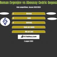Roman Evgenjev vs Aboussy Cedric Gogoua h2h player stats