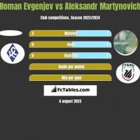 Roman Evgenjev vs Alaksandr Martynowicz h2h player stats