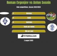 Roman Evgenjev vs Anton Sosnin h2h player stats