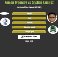 Roman Evgenjev vs Cristian Ramirez h2h player stats