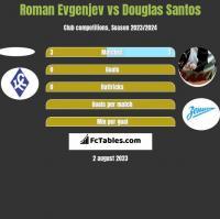 Roman Evgenjev vs Douglas Santos h2h player stats